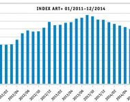 ART+ Index in 2014